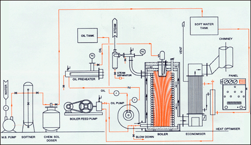 steam boilers diagram www pixshark images galleries with a bite